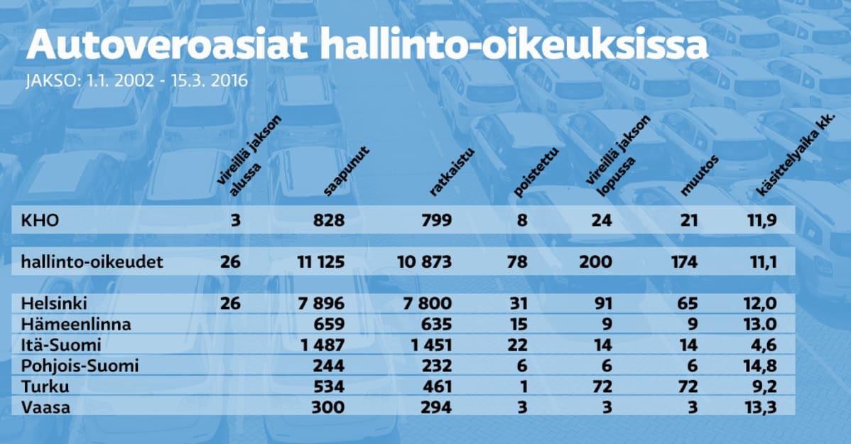 autoveron määrä laskuri