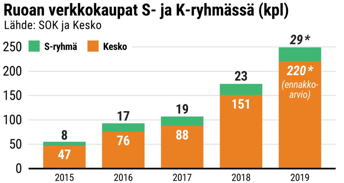 Ruoan verkkokaupat S- ja K-ryhmissä vuosina 2015-2019: yhteensä 55, 93, 107, 174 ja 249.