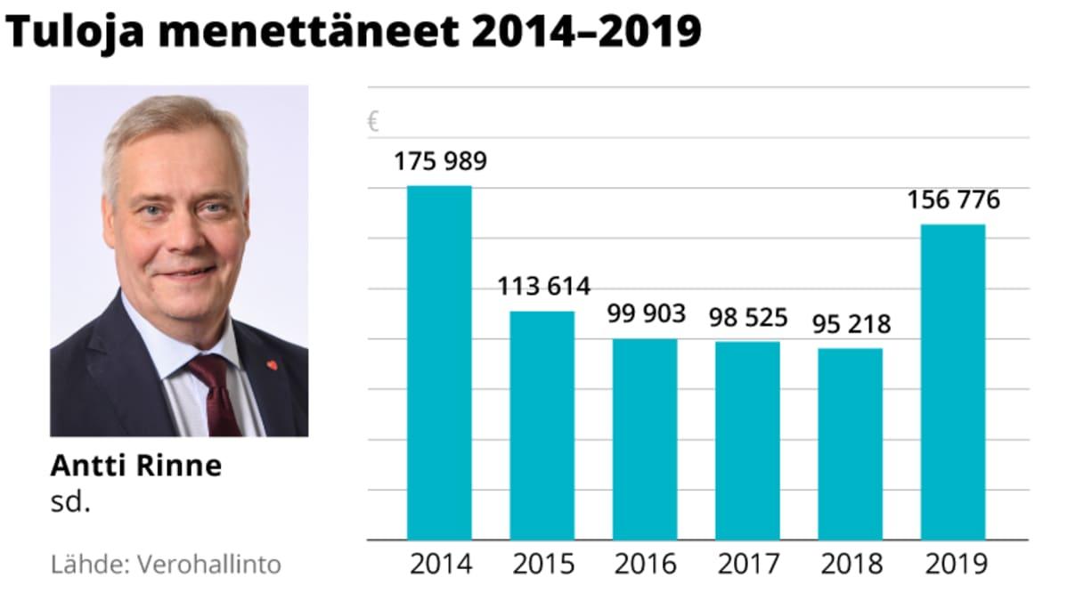 Antti Rinteen tulojen kehitys 2014–2019.
