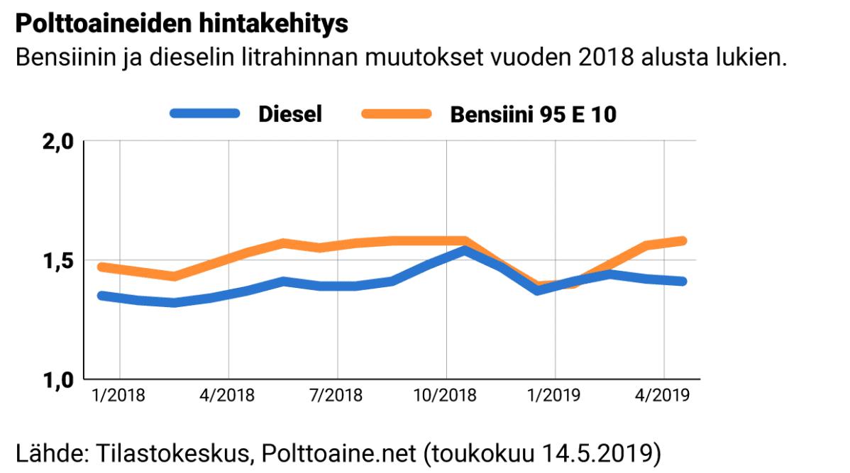 Grafiikka Bensiinin ja dieselin litrahinnan muutokset vuoden 2018 alusta lukien.