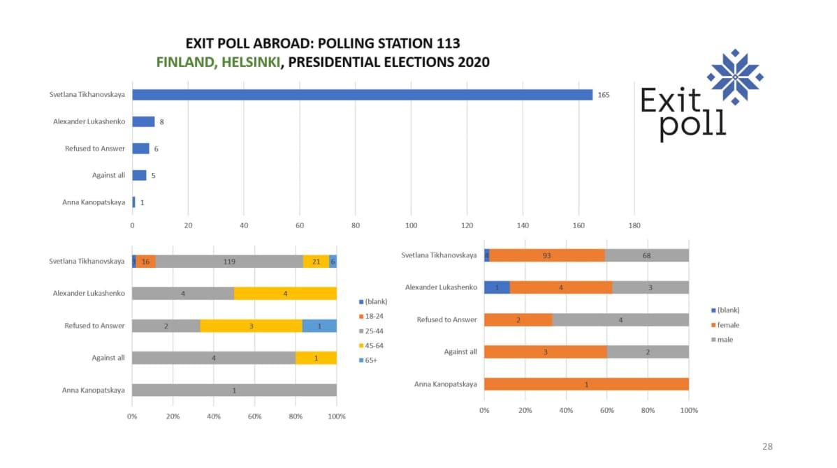 Valko-Venäjän vaalien ovensuukyselyn tulokset Helsingissä
