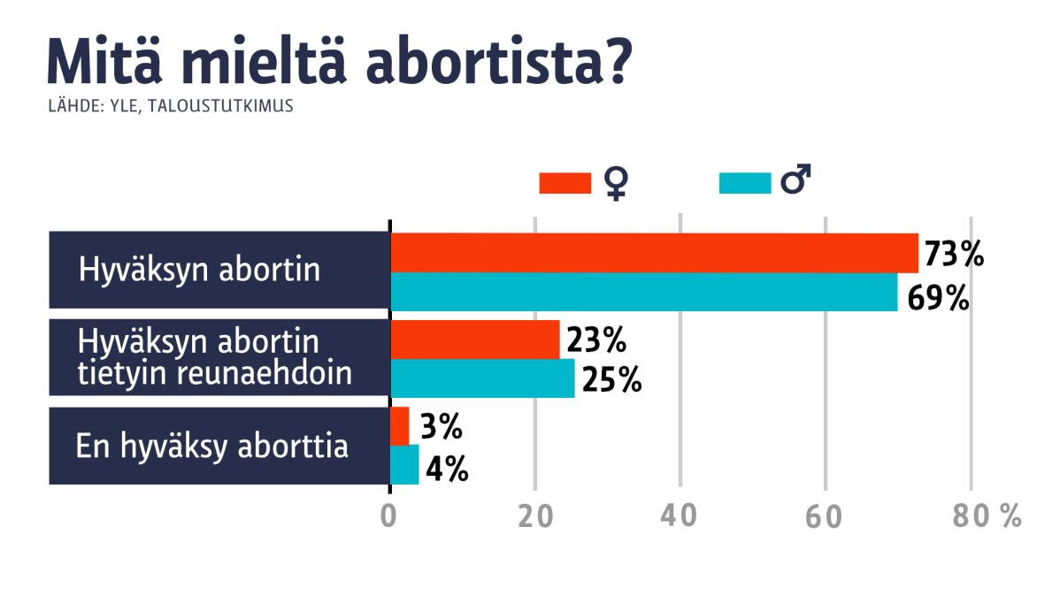 Aborttimielipiteet miehet/naiset