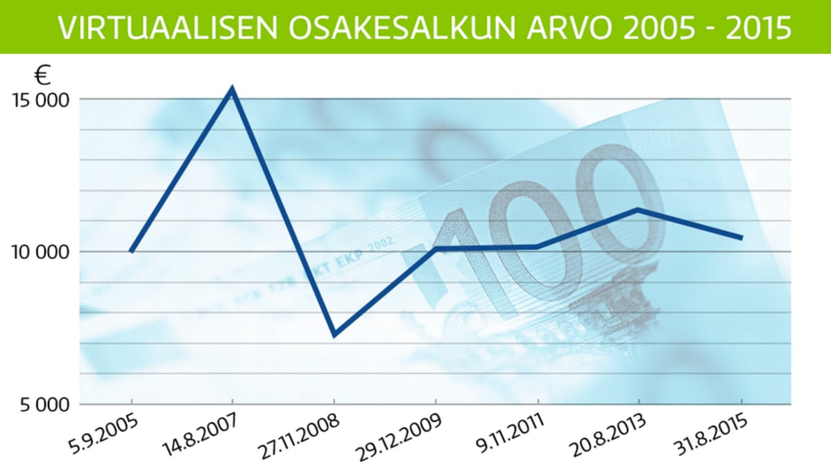 Katso miten 10 000 euron osakesijoitukselle kävi 10 vuodessa –