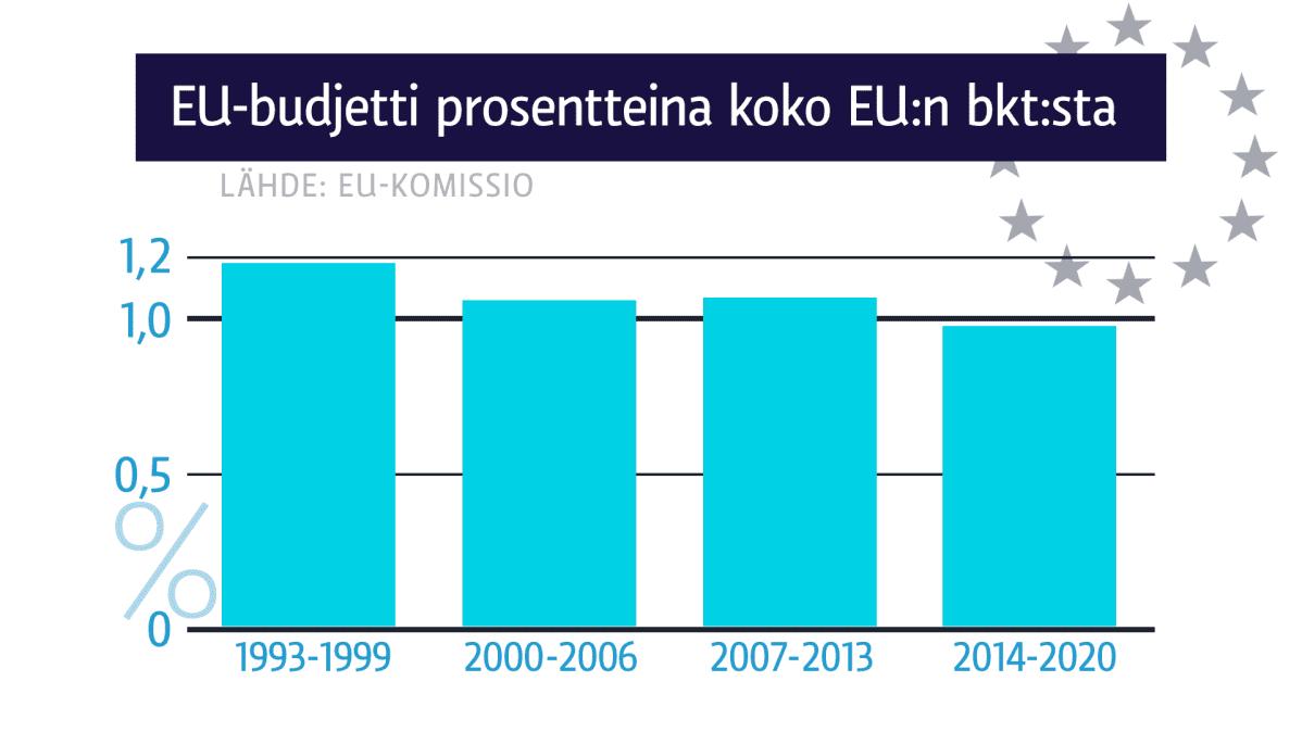 Grafiikka, joka kertoo EU-budjetin prosentteina koko EU:n bkt:sta vuodesta 1993 lähtien.