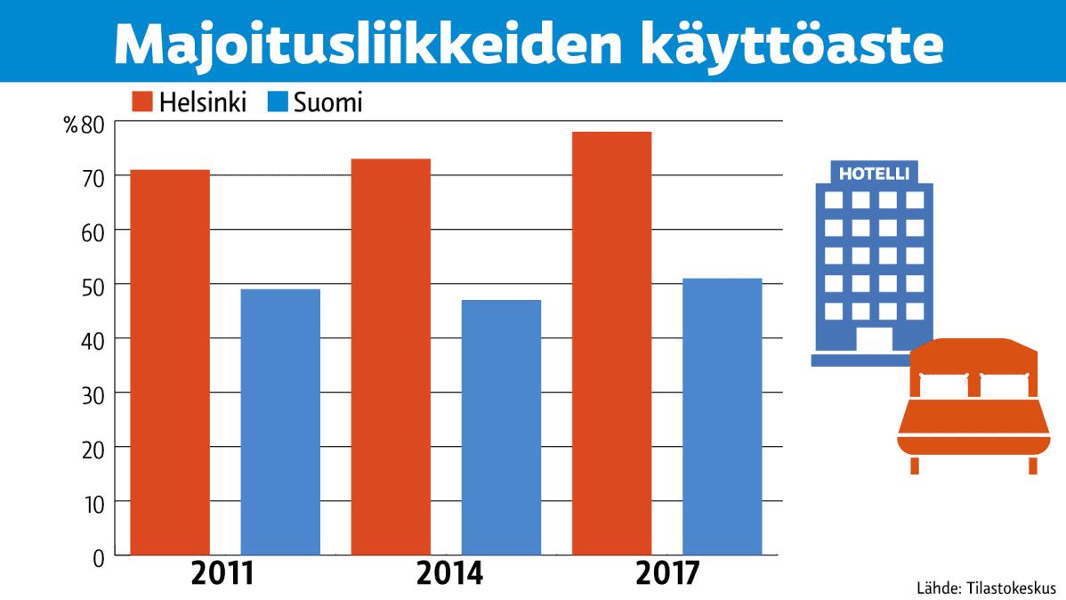Tilastografiikka majoitusliikkeiden käyttöasteesta.