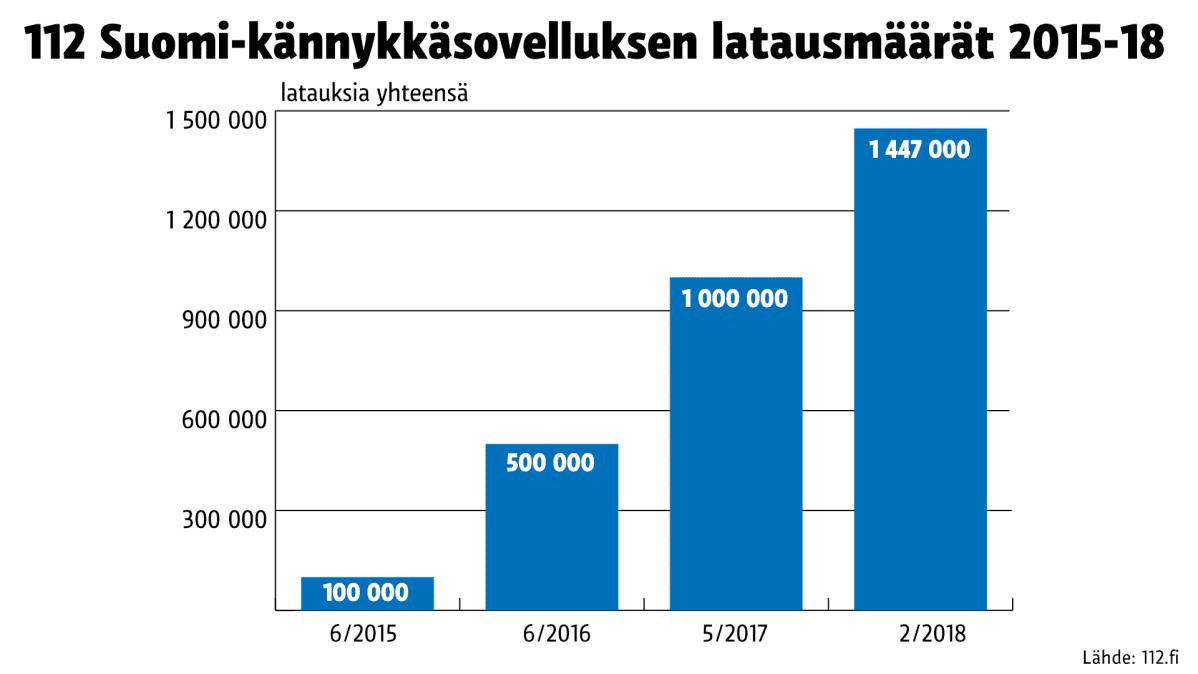 Tilastografiikka 112 Suomi-kännykkäsovellutusten määristä.