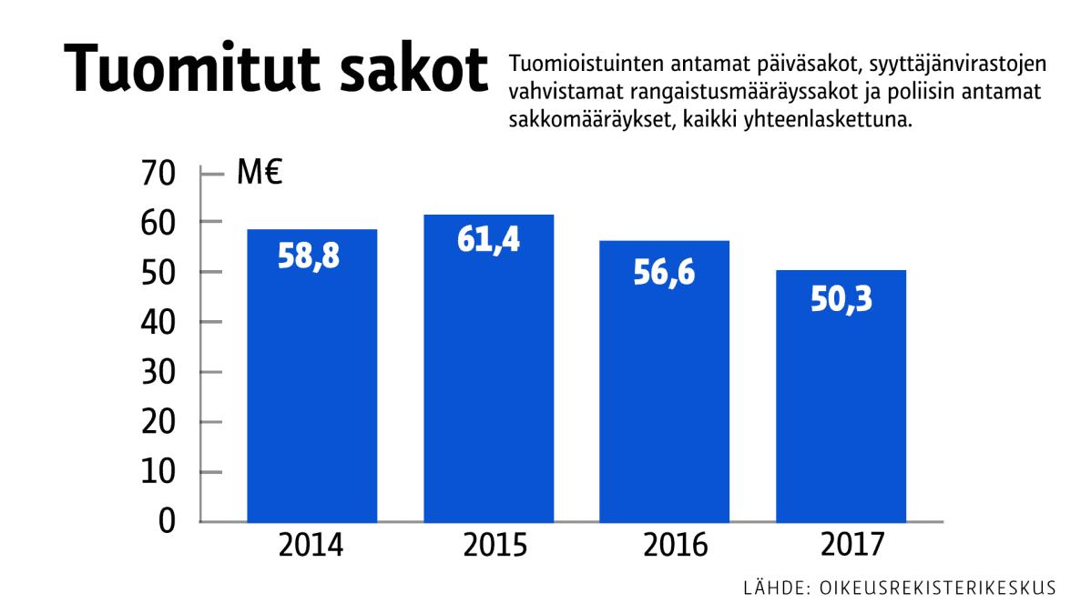 Tuomitut sakot 2014-2017