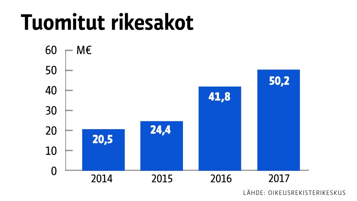 Tuomitut rikesakot 2014-2017