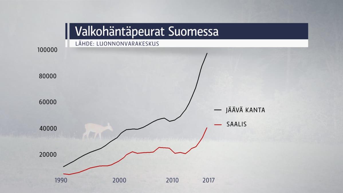 Valkohäntäpeurat Suomessa