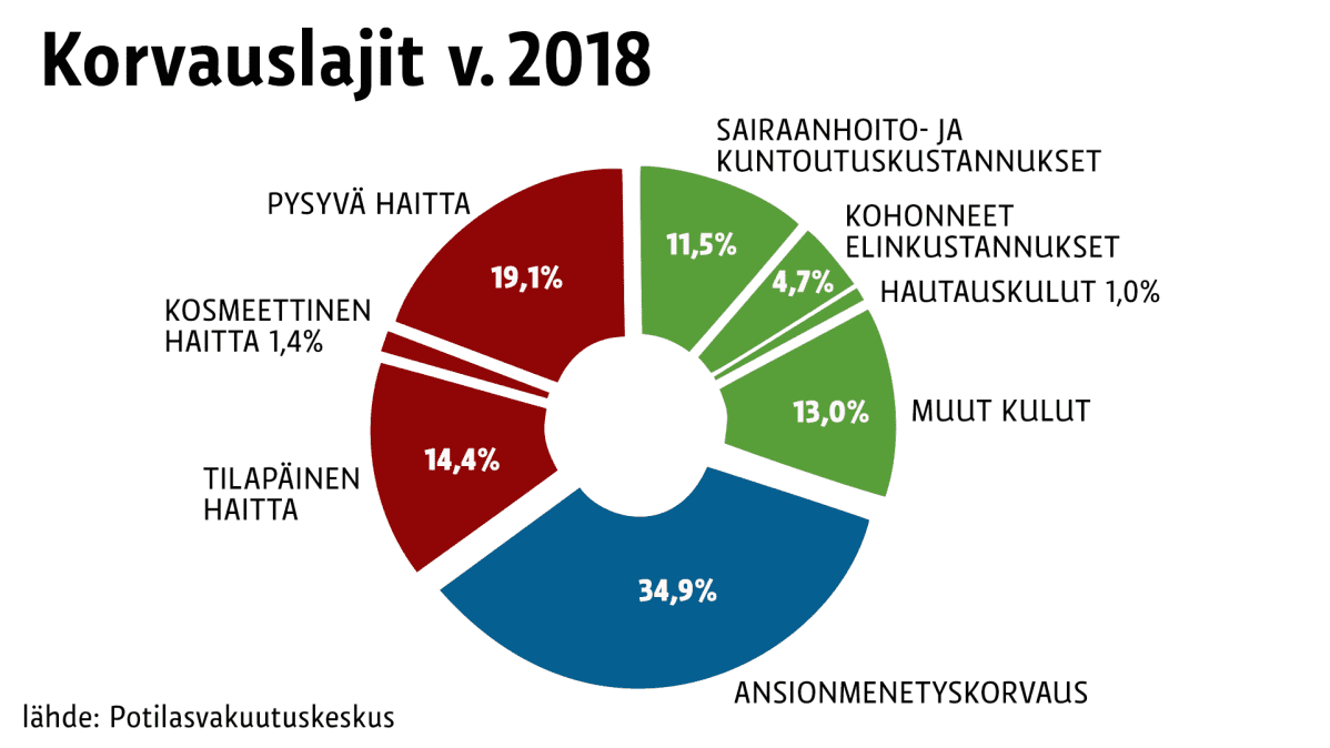 Potilasvakuutusten korvauslajit v.2018