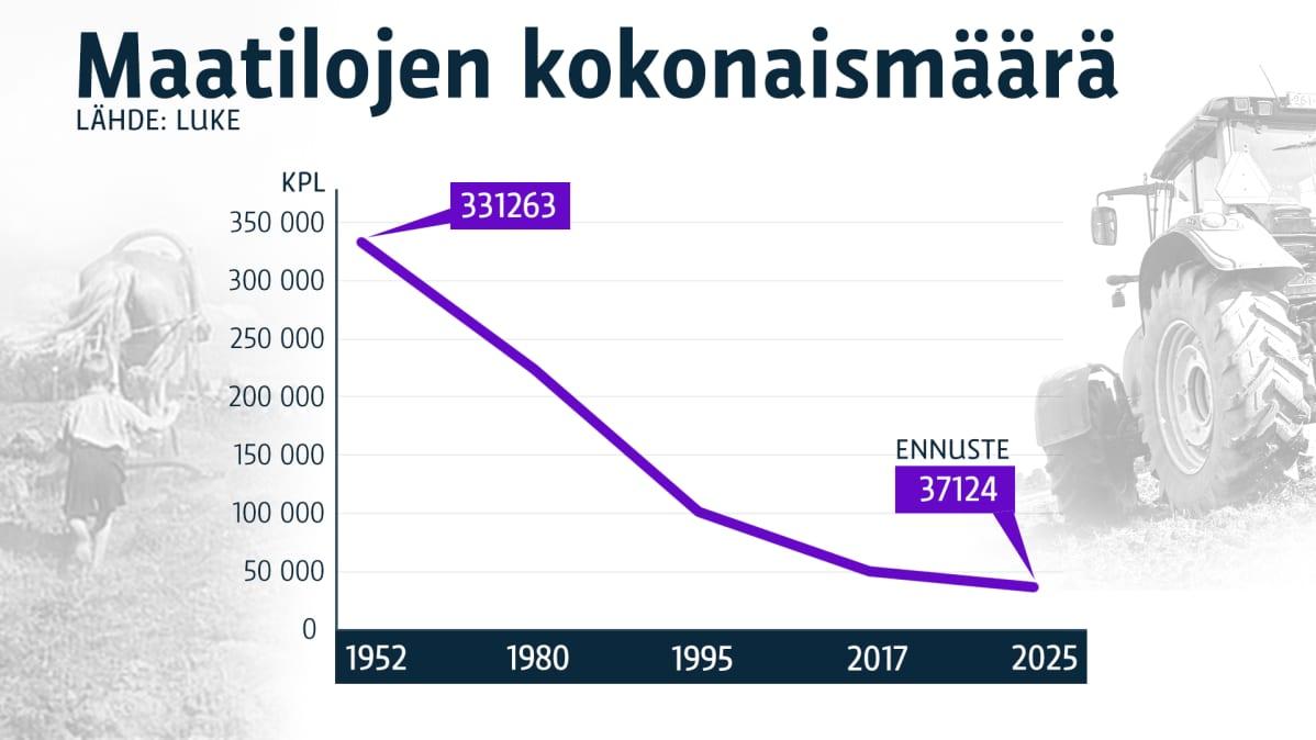 Maatilojen määrä 1952-2025