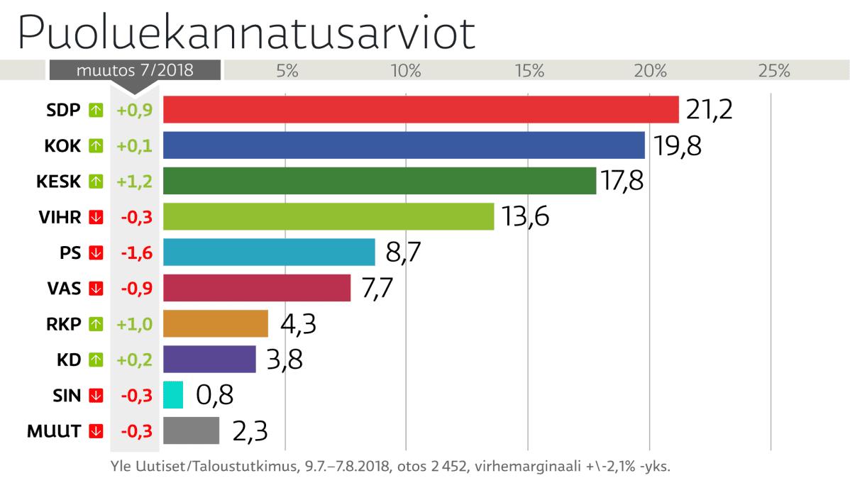 Puoluekannatus graafi 8/2018