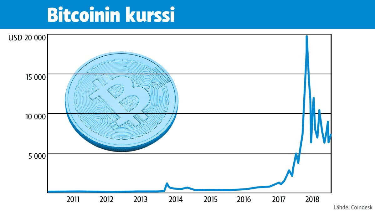 Bitcoinin vaihtokurssi