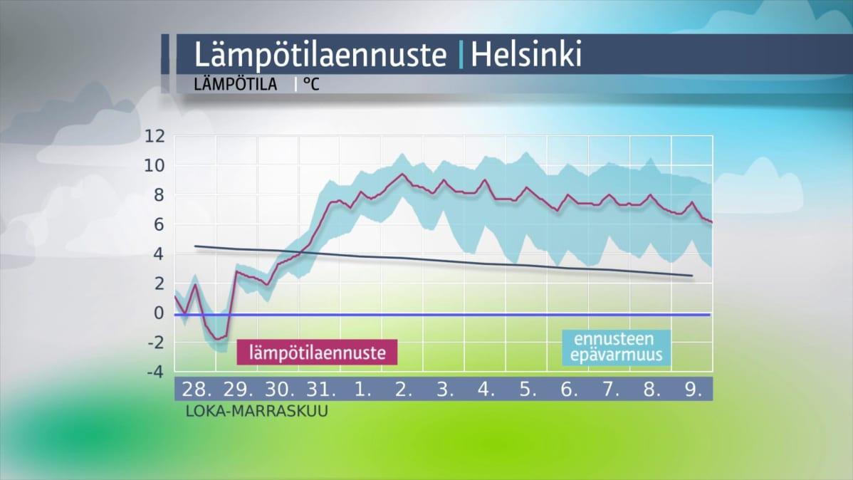 Lämpötilaennuste Helsinki