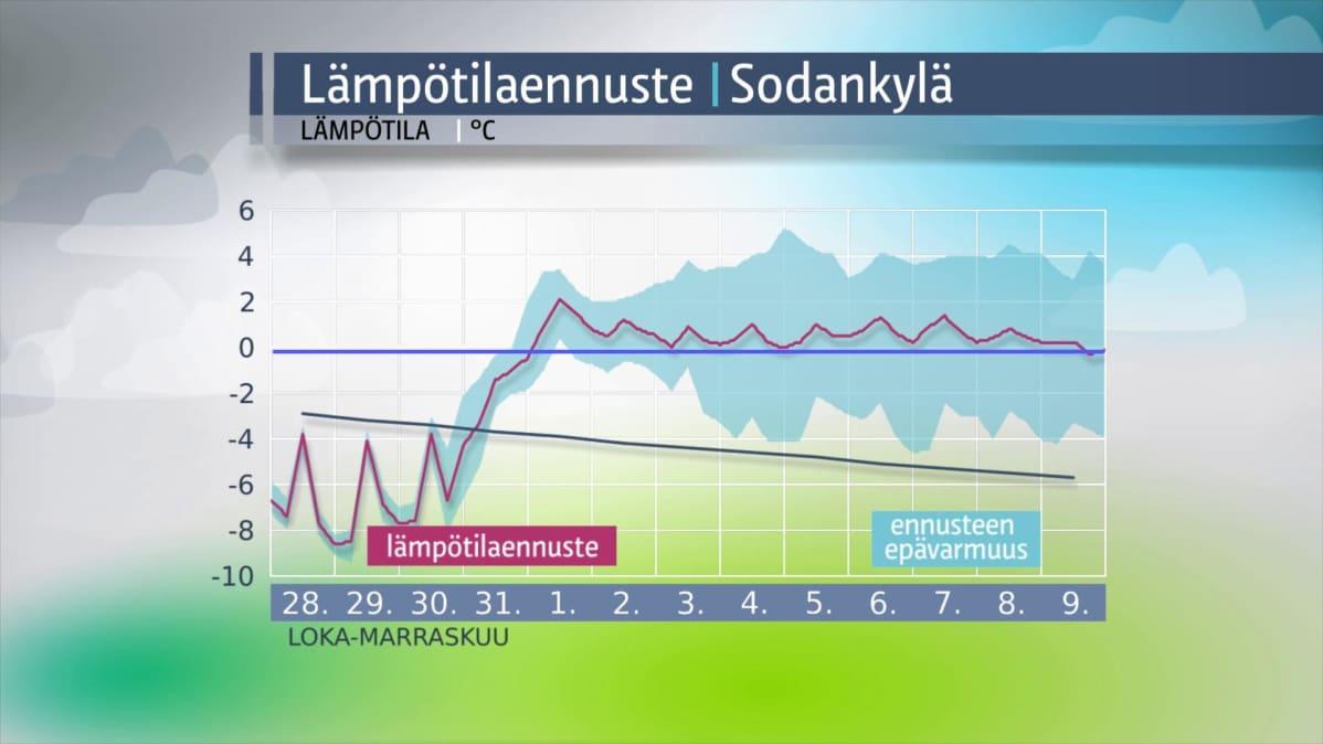 Lämpötilaennuste Sodankylä