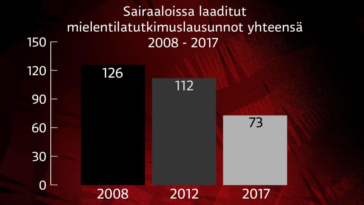 Syyntakeettomuus infografiikka / Yle Mediadeski