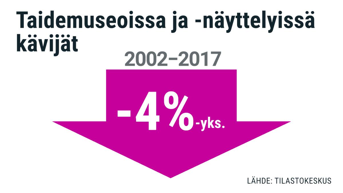 Taidenäyttelykävijät muutos 2002-2017