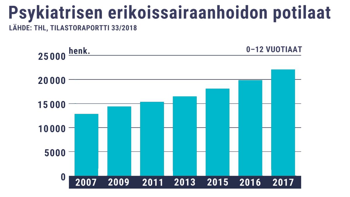 Psykiatrisen erikoissairaanhoidon potilaat 2007–2017