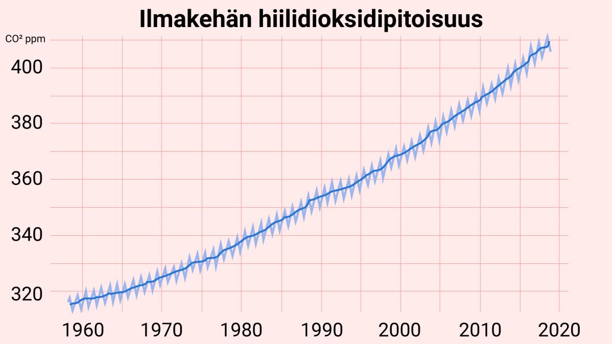 Ilmakehän hiilidioksidipitoisuus, pitoisuudet arvioitu Mauna Loan havainnoista.