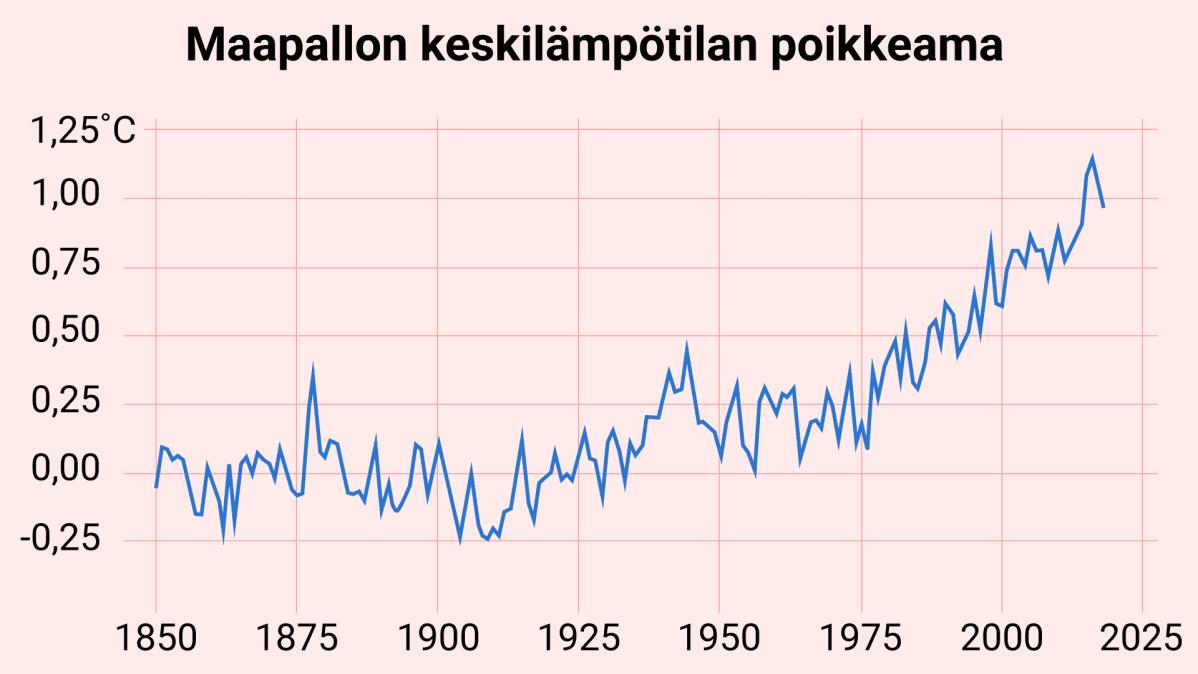 Maapallon keskilämpötilan poikkeama jakson 1850–1900 keskiarvosta, keskiarvo kolmen globaalin mallin datasta.