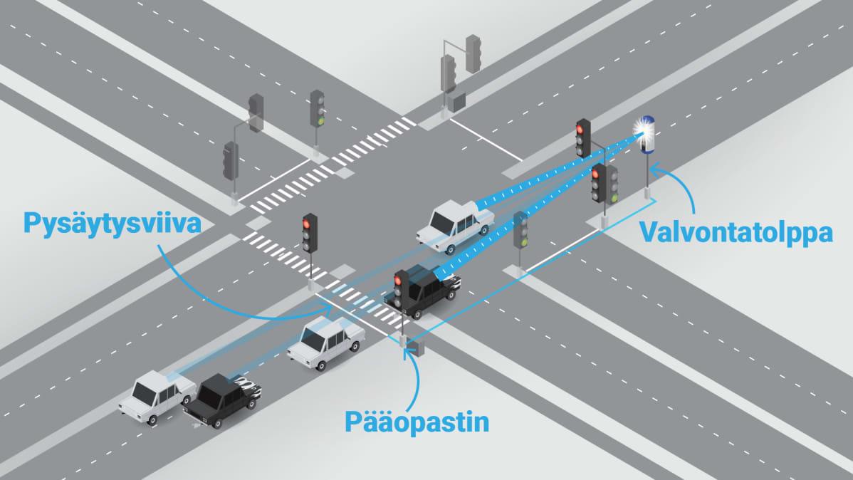 Liikennevalvontatolpan toiminta, grafiikka.