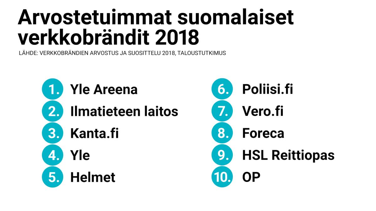 Arvostetuimmat suomalaiset verkkobrändit 2018