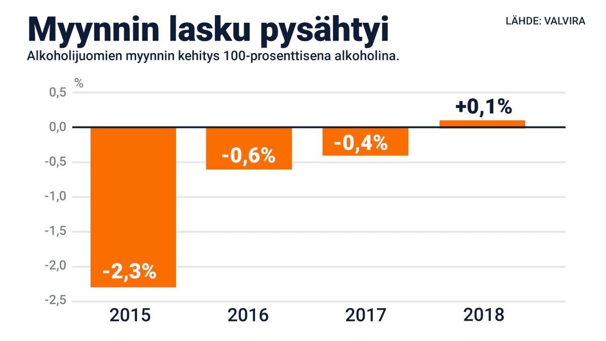 Alkoholin kulutus 2015-2018