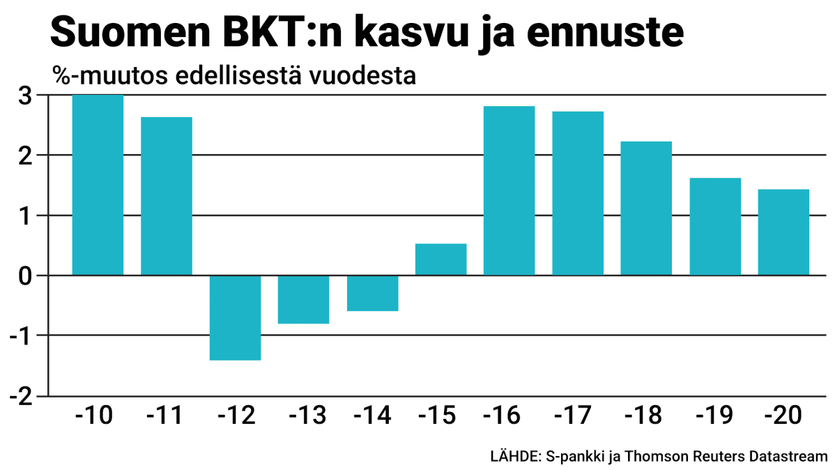 Tilastografiikka Suomen BKT:n kasvusta