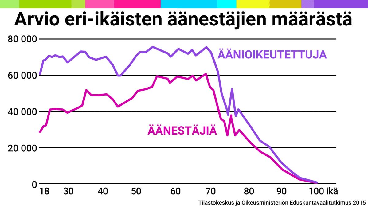 Tilastografiikka äänestäjien määrästä.