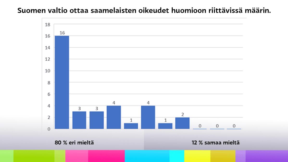 Diagrammi saamelaiskäräjävaaliehdokkaiden vastauksista väitteeseen, jonka mukaan Suomen valtio ottaa saamelaisten oikeudet huomioon riittävissä määrin.