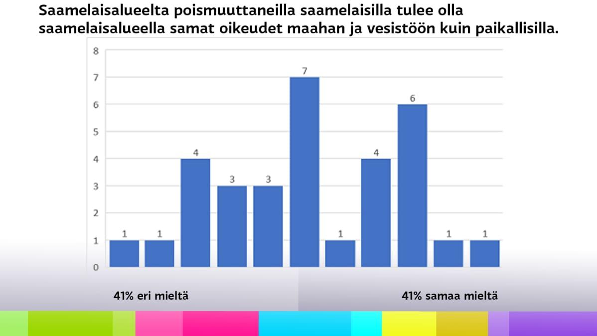 Diagrammi saamelaiskäräjäehdokkaiden vaalikonevastausten jakautumisesta väittämään, jonka mukaan saamelaisalueelta poismuuttaneilla saamelaisilla tulee olla saamelaisalueella samat oikeuden maahan ja vesistöön kuin paikallisilla.
