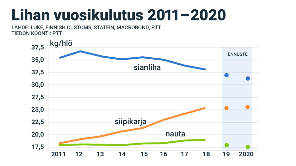 Lihan vuosikulutus 2011-2020