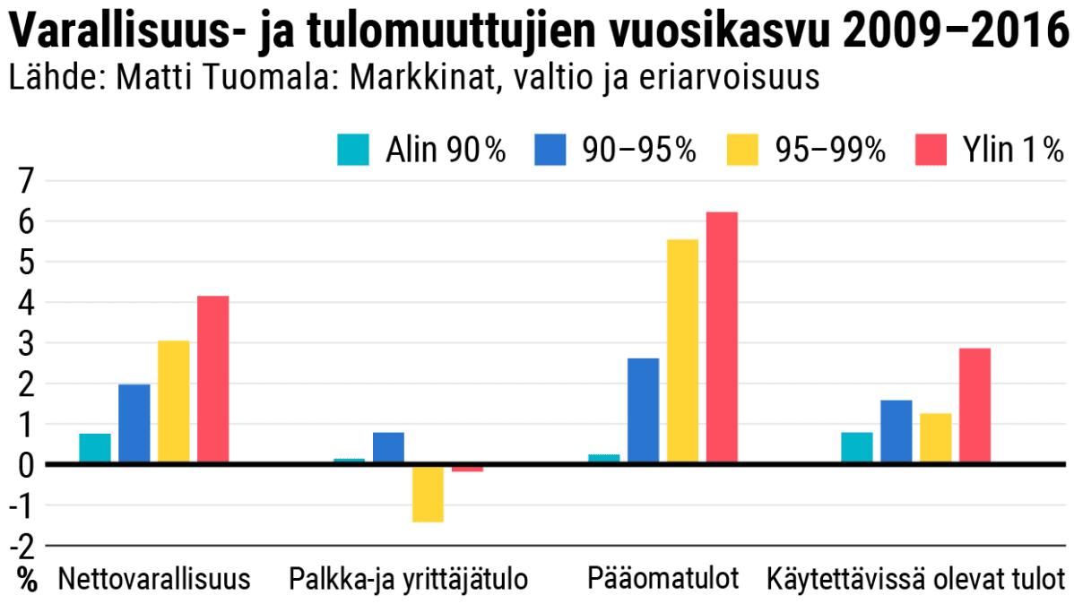 Varallisuus- ja tulomuuttujien vuosikasvu 2009–2016