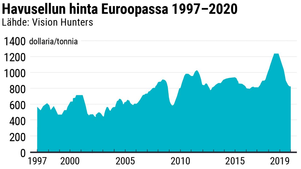 Havusellun hinta Euroopassa 1997–2020