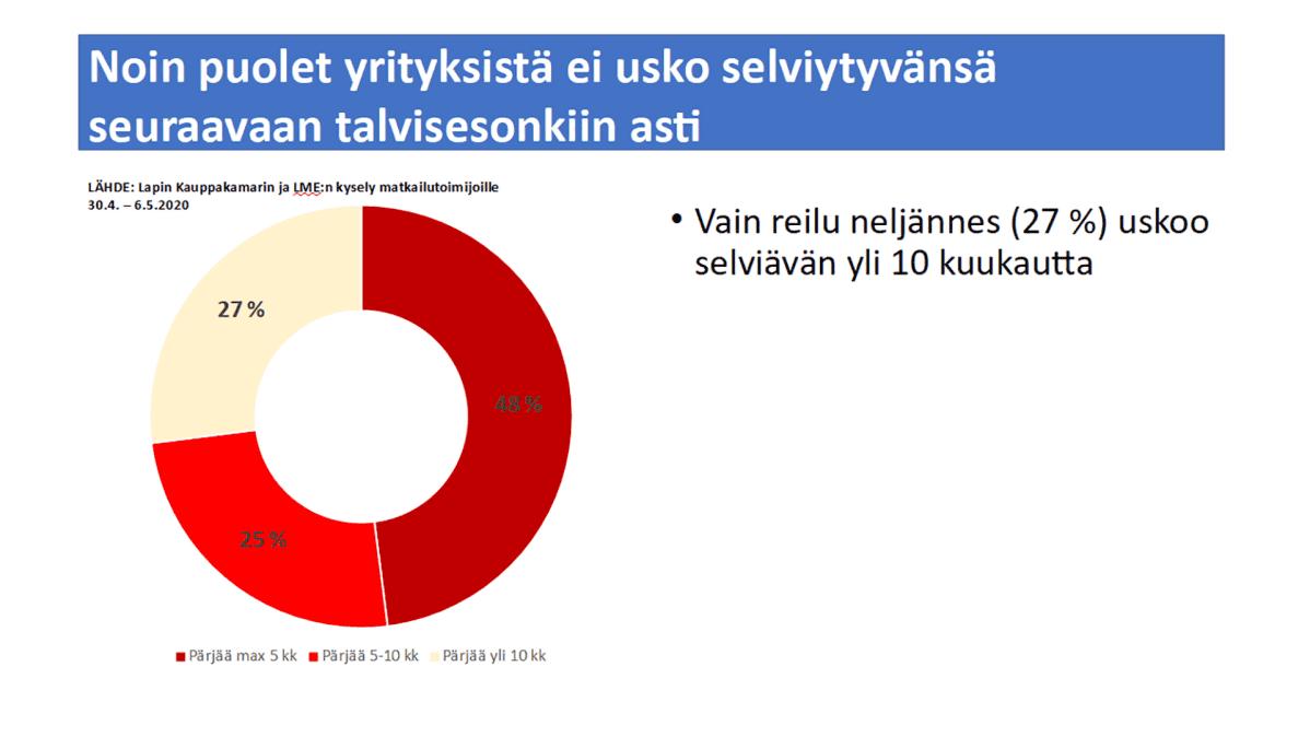 Kuvaaja Lapin matkailuelinkeinon liiton ja Lapin kauppakamarin kyselystä.