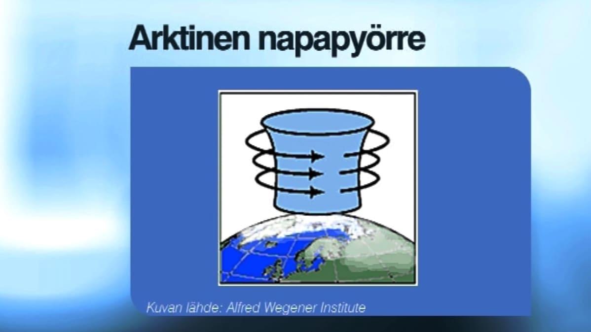Napapyörre (eng. polar vortex)