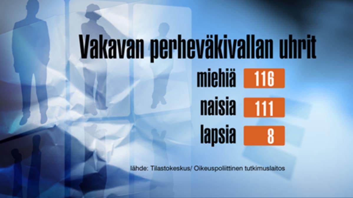 Grafiikka perheväkivallan uhrien määrästä.