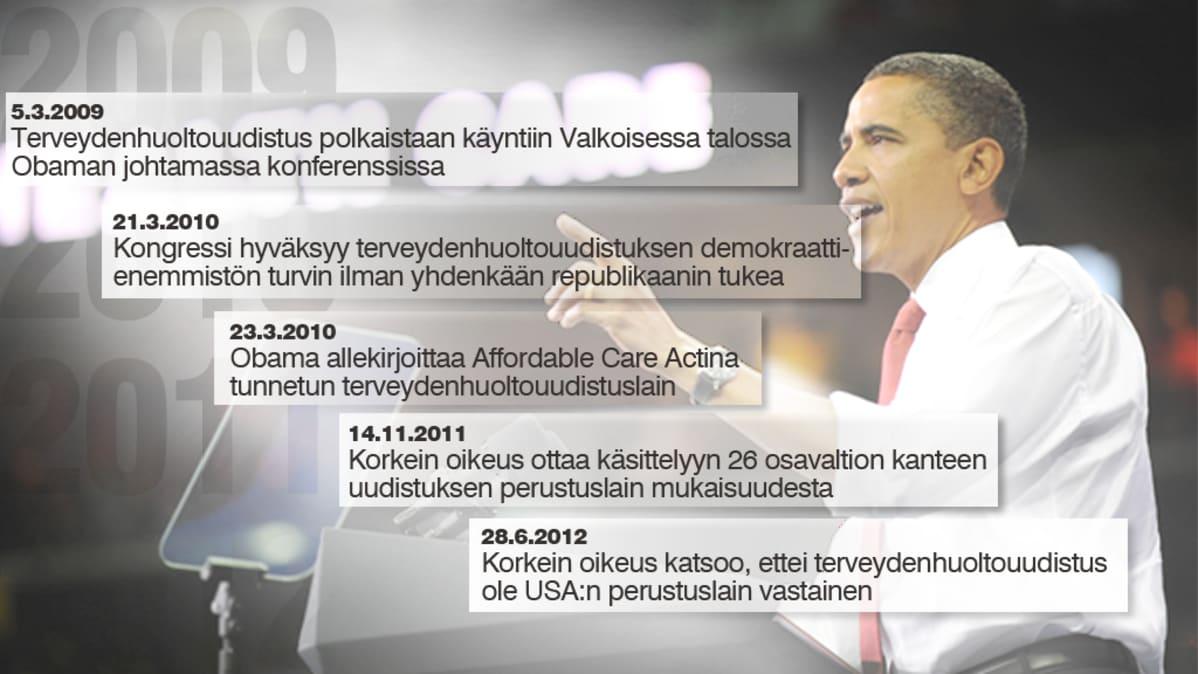 Barack Obaman terveydenhuoltouudistuksen avainpäivämäärät