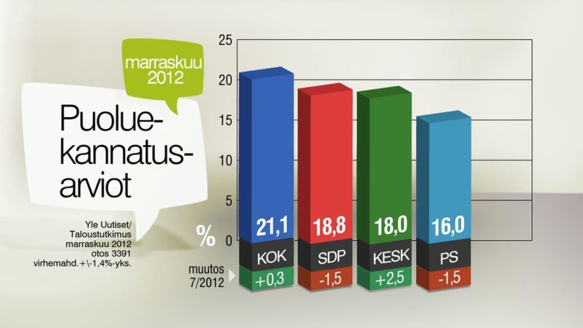 Grafiikassa ovat kokoomuksen, SDP:n, keskustan ja perussuomalaisten kannatuslukemat. Kokoomuksen kannatus on 21,1, SDP:n vajaat 19, keskusta tasan 18 ja perussuomalaisten tasan 16 prosenttia.