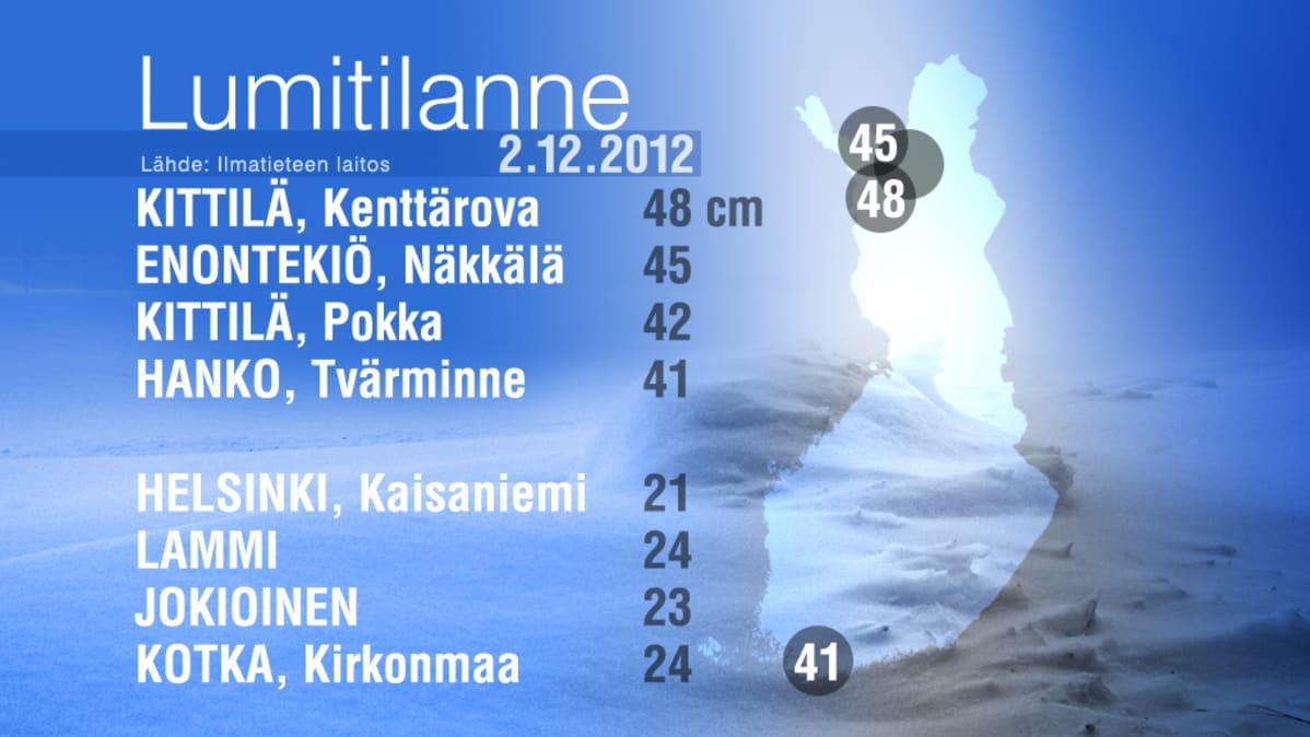 Suomen kartta, jonka vieressä lista lumen syvyydestä eri puolilla Suomea.