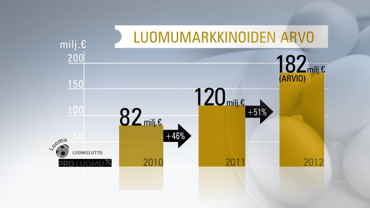 Luomumarkkinoiden arvo -grafiikka.