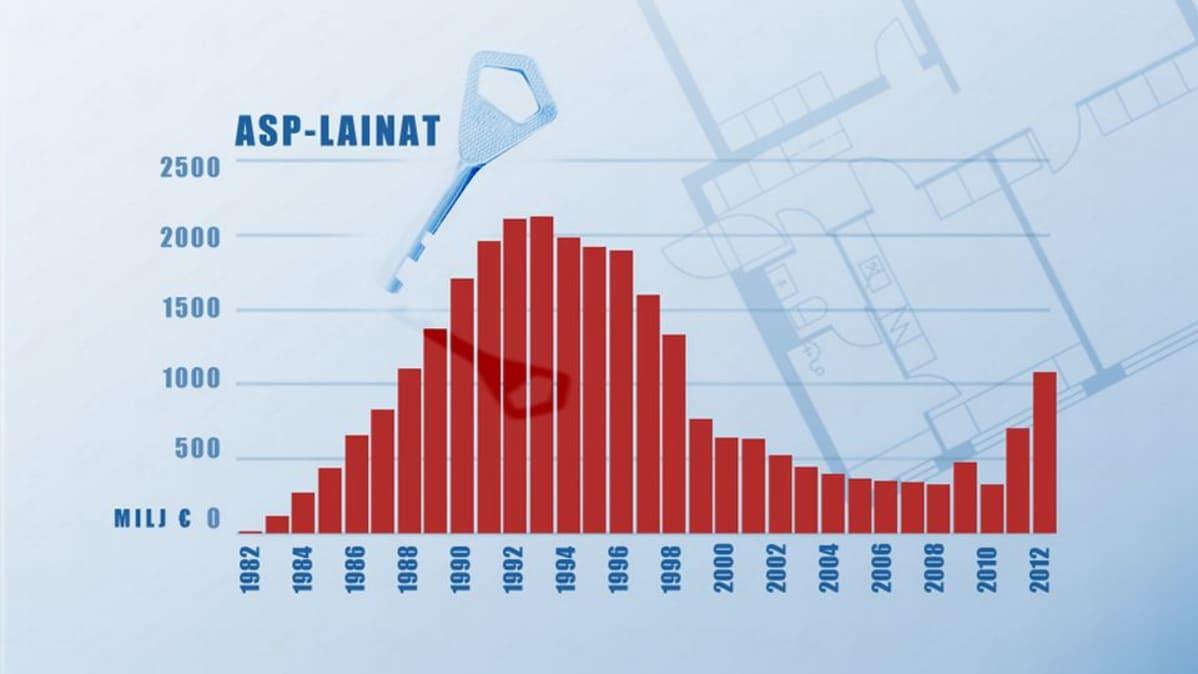 Grafiikka ASP-lainojen suosiosta v. 1982-2012.