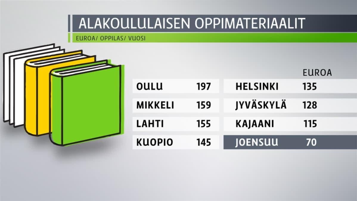 Grafiikka, jossa esimerkkejä eri kaupungeissa alakoululaisen oppikirjoihin käytettävistä rahoista.