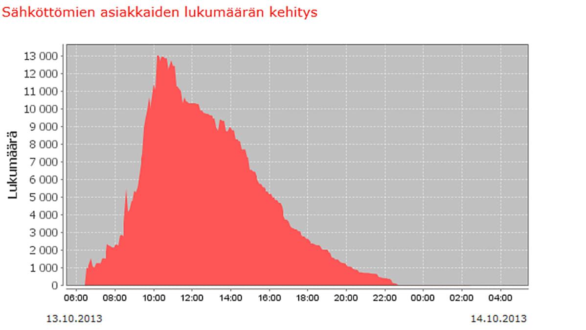 Grafiikkakaappaus näyttää sähköttömien asiakkaiden lukumäärän kehityksen myrskyn aikana