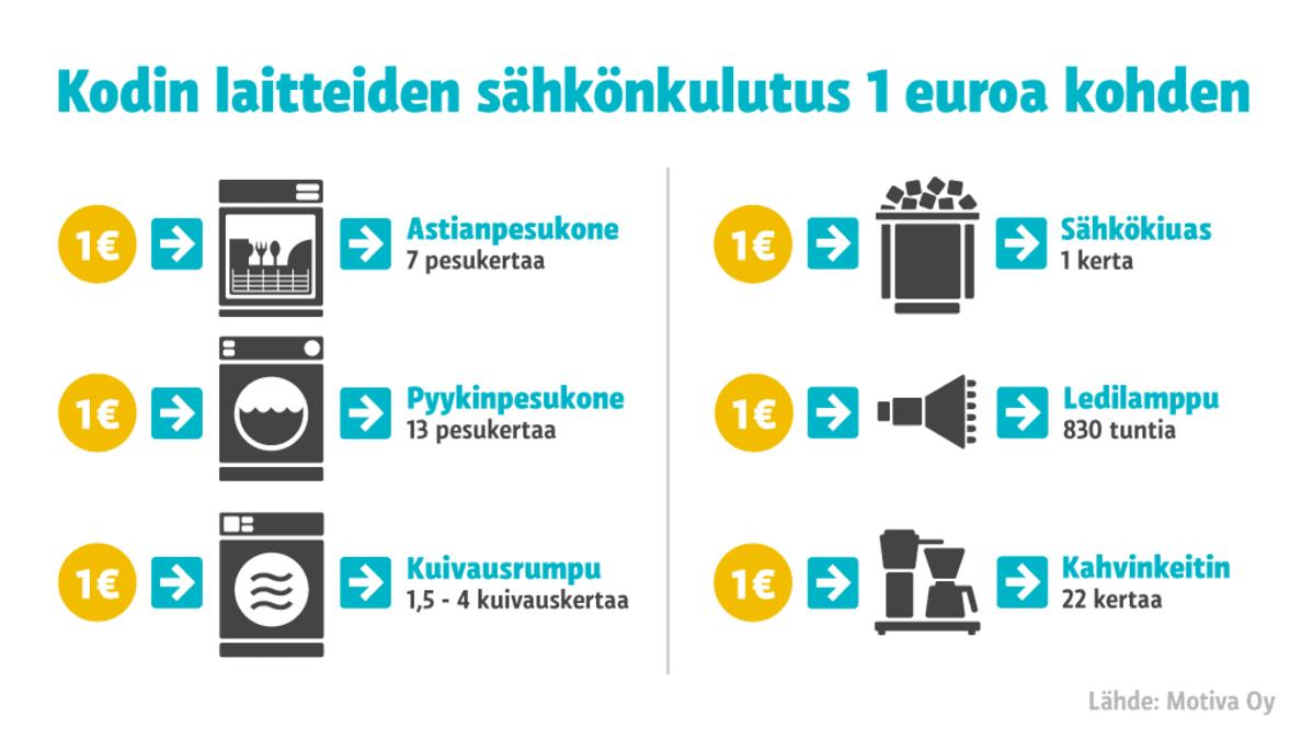 Grafiikka kodinlaitteiden sähkönkulutuksesta yhtä euroa kohden.