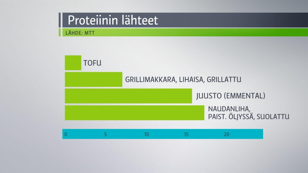 Grafiikka eri proteiinilähteiden eroista