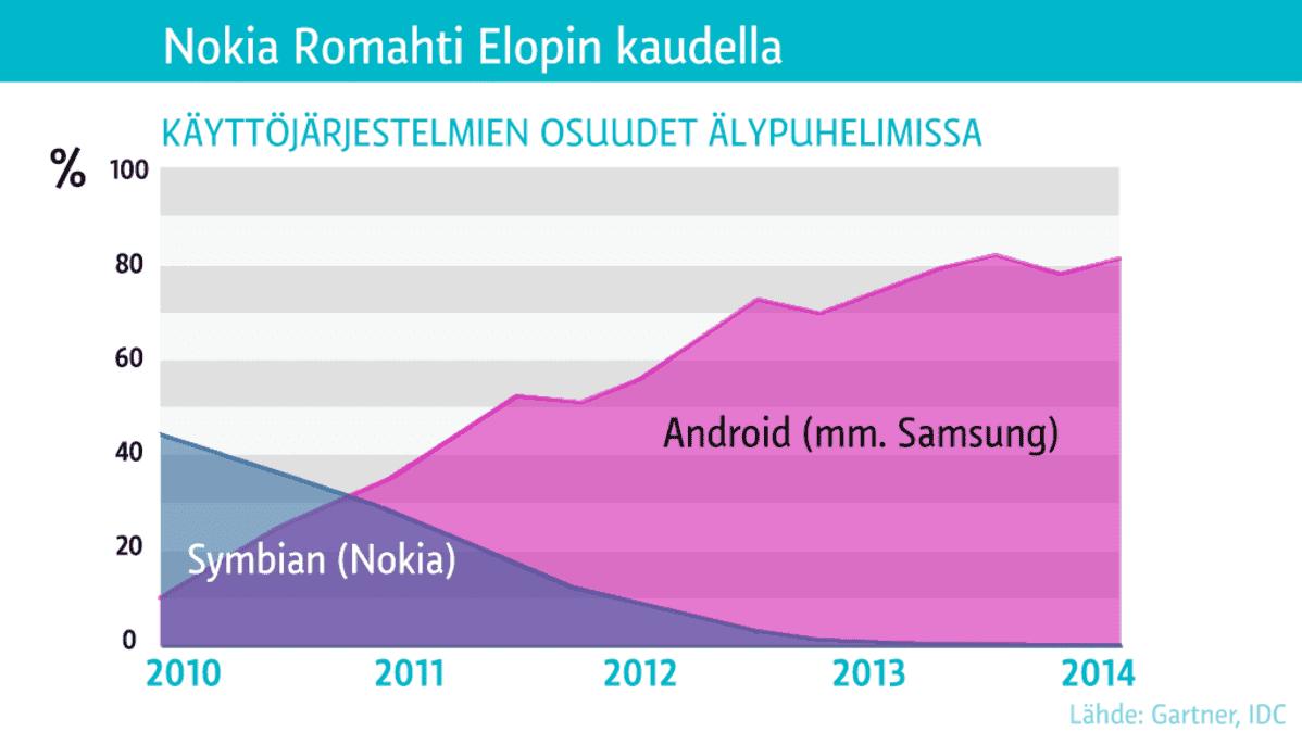 Grafiikka: Käyttöjärjestelmien osuudet älypuhelimissa.