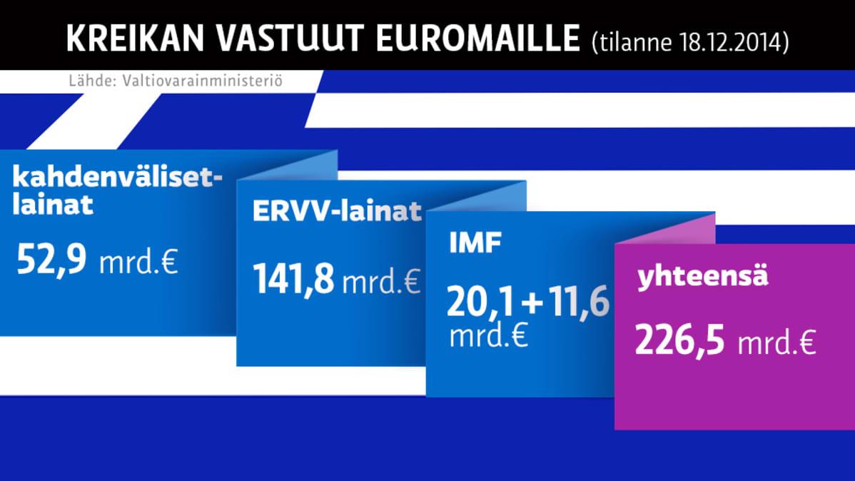 Kreikan vastuut ulkomaille -grafiikka
