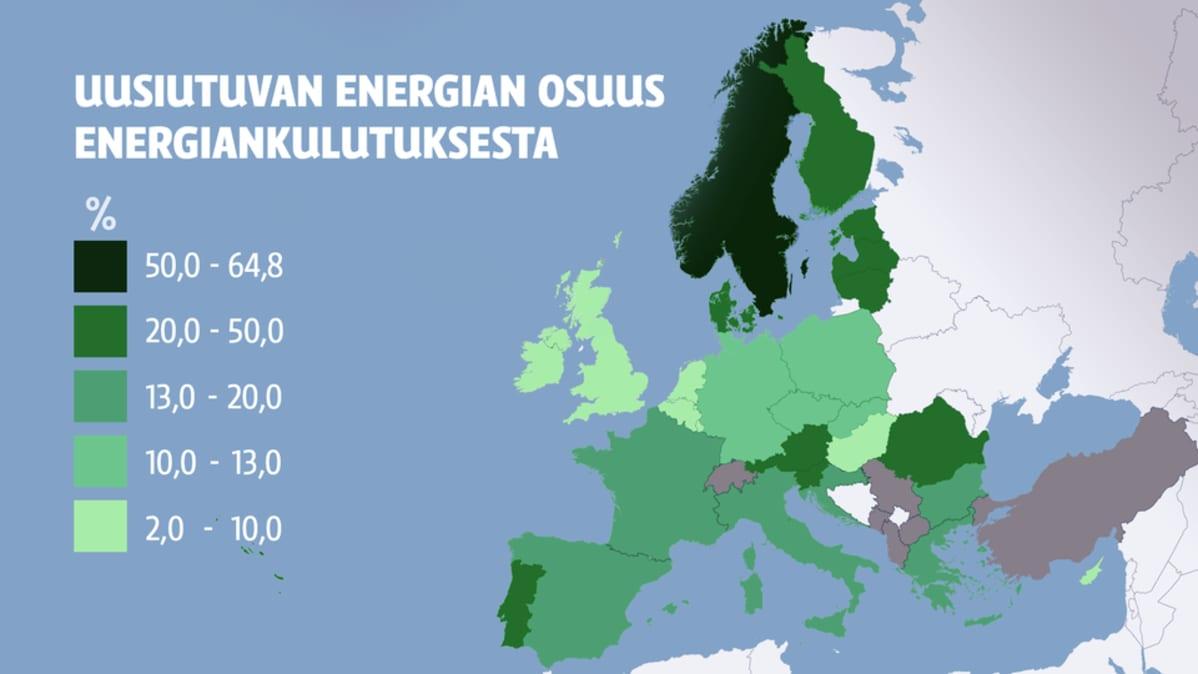 Uusiutuvan energian osuus energiankulutuksesta -grafiikka.