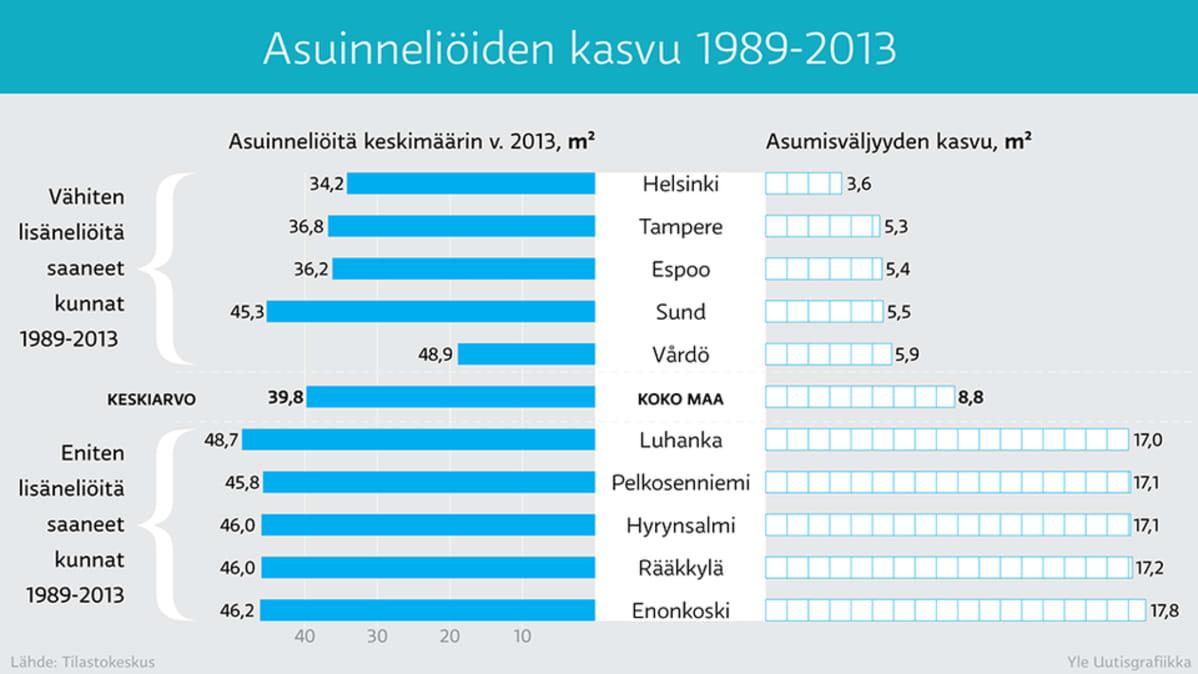Asuinneliöiden kasvu 1989-2013